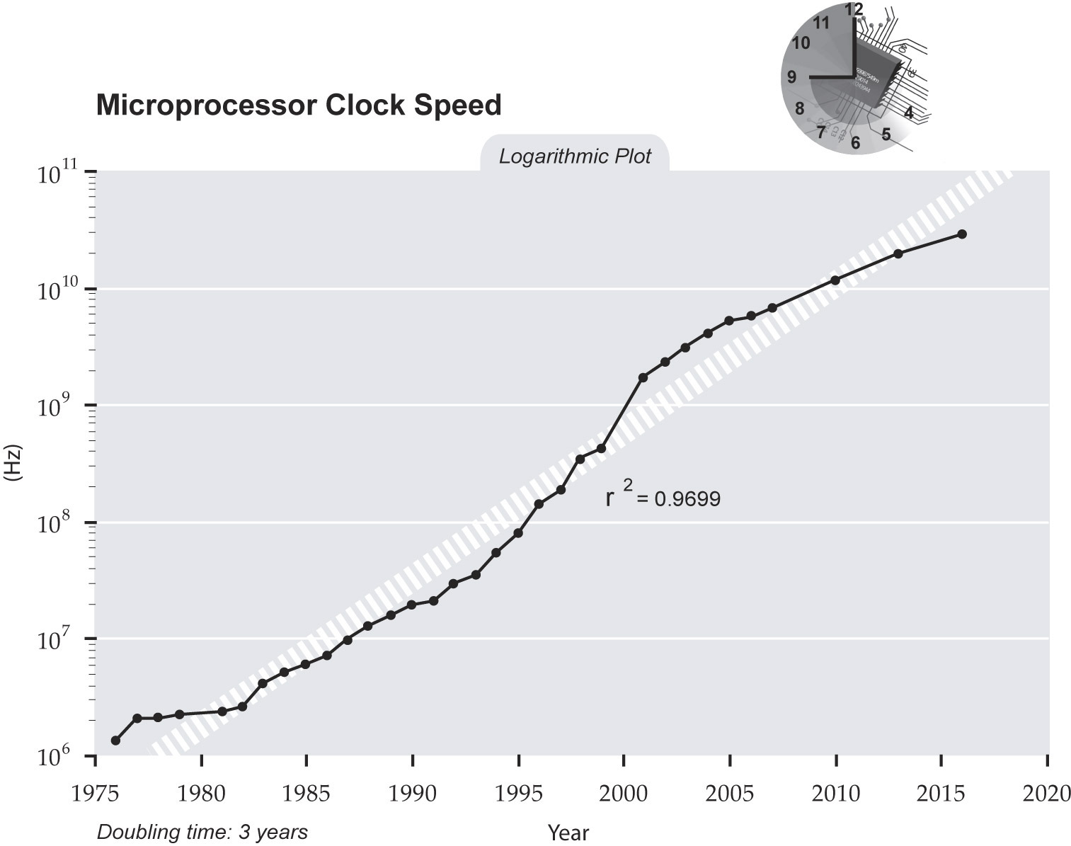 http://static.tvtropes.org/pmwiki/pub/images/Clockspeed.jpg
