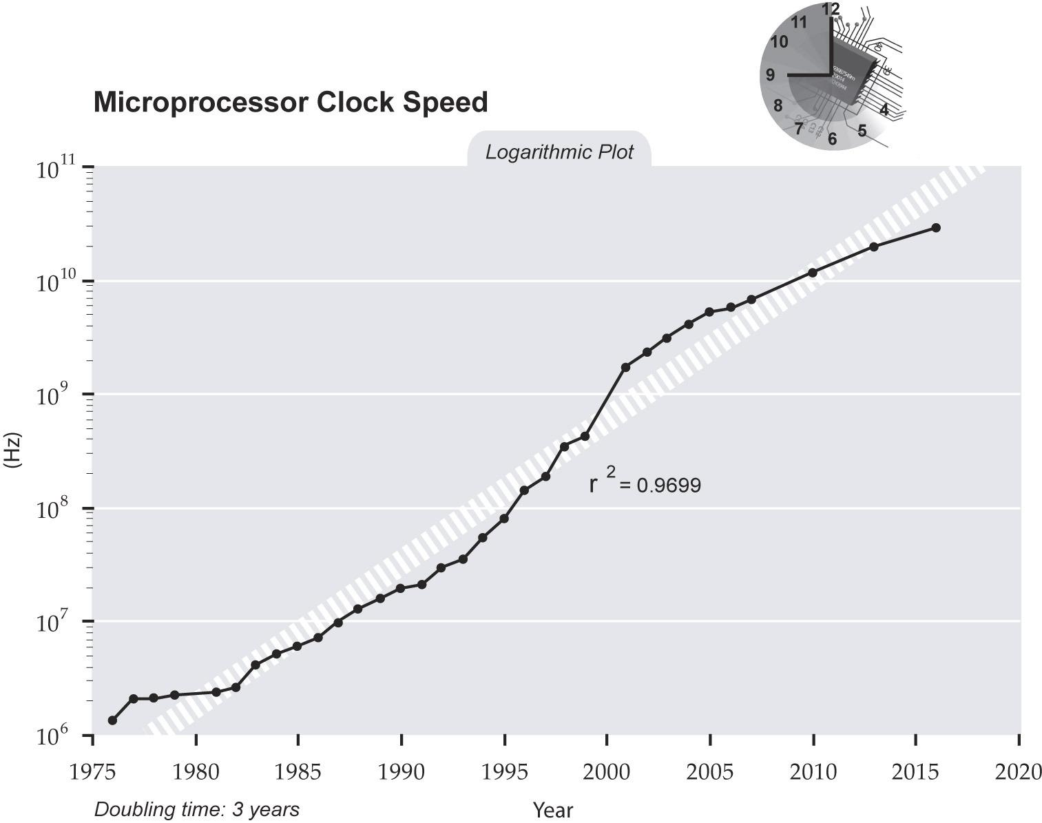 https://static.tvtropes.org/pmwiki/pub/images/Clockspeed.jpg