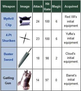 http://static.tvtropes.org/pmwiki/pub/images/FF7_weapons_9147.jpg