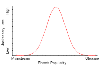 https://static.tvtropes.org/pmwiki/pub/images/GaussianReal.png