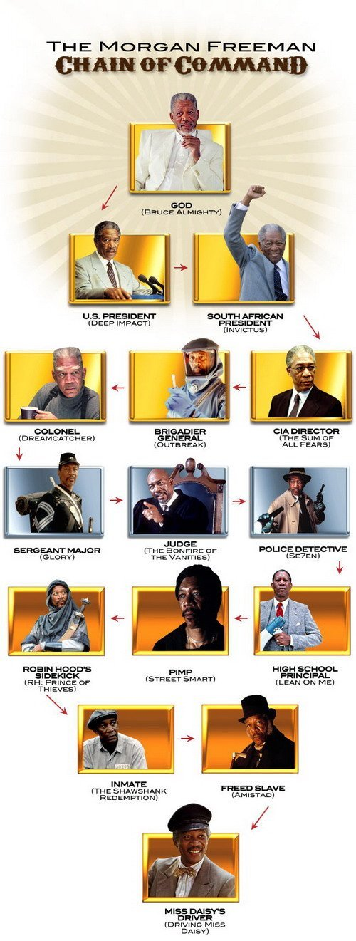 https://static.tvtropes.org/pmwiki/pub/images/The-Morgan-Freeman-Chain-Of-Command-full.jpg