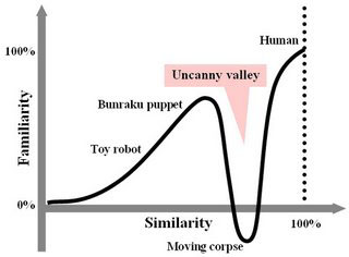 Uncanny Valley - TV Tropes
