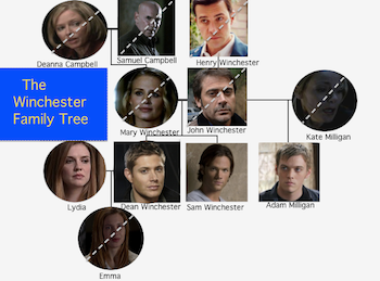 http://static.tvtropes.org/pmwiki/pub/images/Winchester_family_tree_6978.png