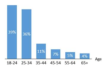 https://static.tvtropes.org/pmwiki/pub/images/demographics.png
