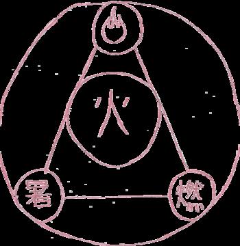 https://static.tvtropes.org/pmwiki/pub/images/fire_magic_circle.png