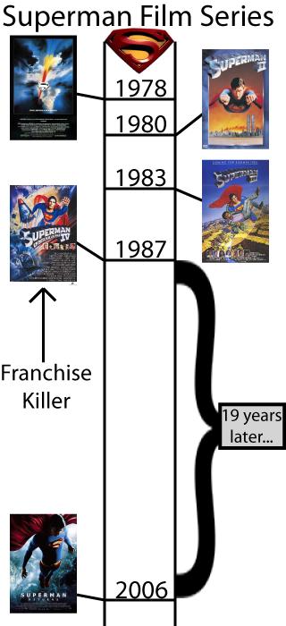 https://static.tvtropes.org/pmwiki/pub/images/franchisekiller_2015.png