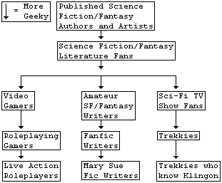 http://static.tvtropes.org/pmwiki/pub/images/geek_hierachy.png