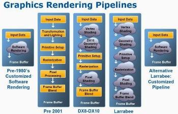 https://static.tvtropes.org/pmwiki/pub/images/graphics_rendering_pipelines_9937.jpg