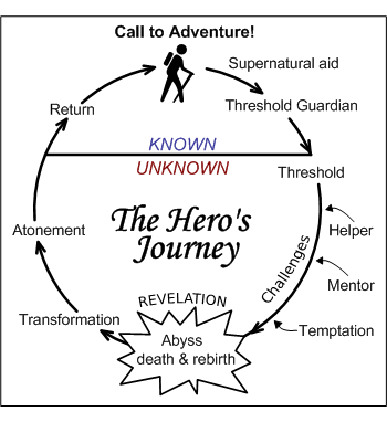 Image result for Hero's Journey