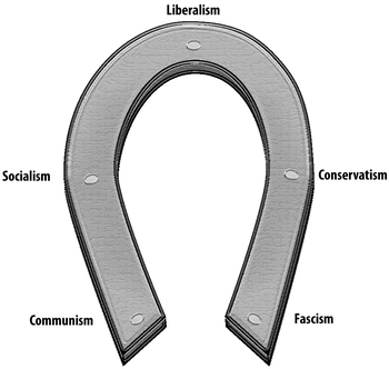 Image result for horseshoe theory