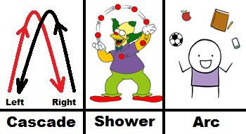 http://static.tvtropes.org/pmwiki/pub/images/juggling.jpg