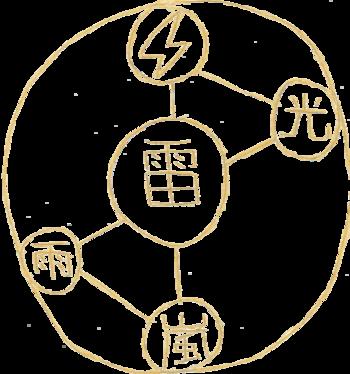 https://static.tvtropes.org/pmwiki/pub/images/lightning_magic_circle.png