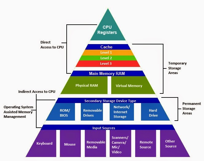 memory hierarchy useful notes tv tropes