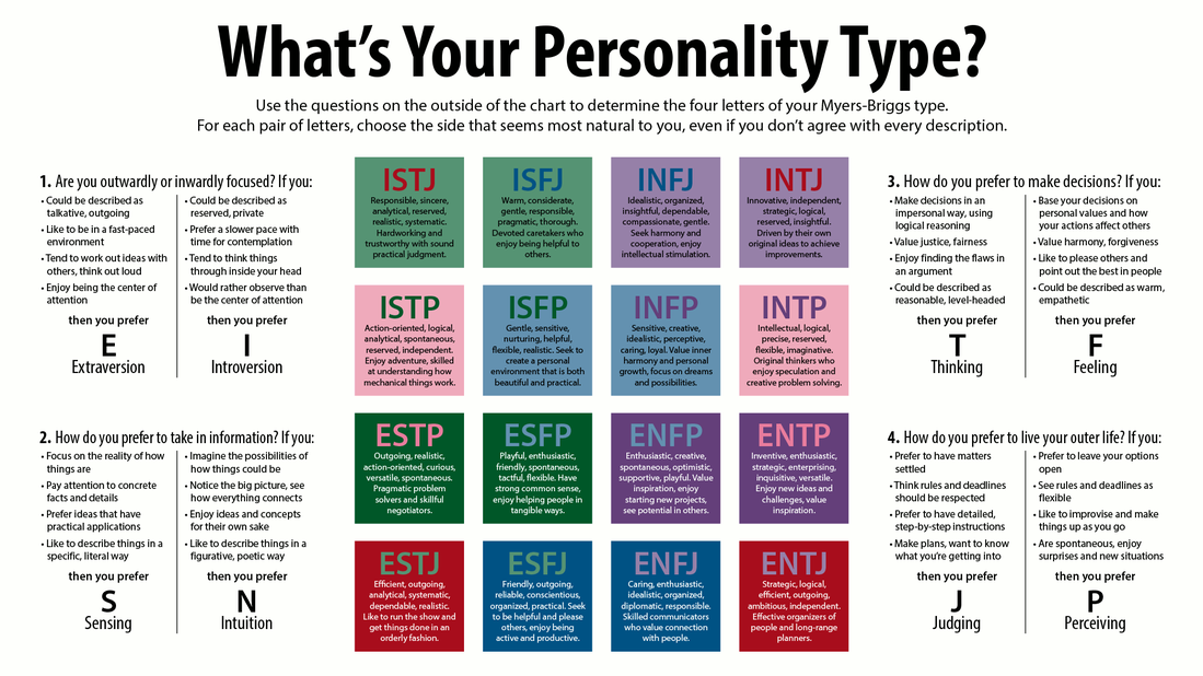 A study of the myers briggs type indicator instrument