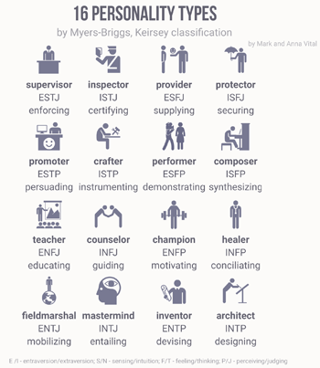 Myers–Briggs / Useful Notes - TV Tropes