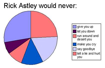 https://static.tvtropes.org/pmwiki/pub/images/rick-astley-pie-chart.jpg