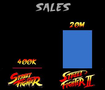 https://static.tvtropes.org/pmwiki/pub/images/street_fighter_sales_9.png