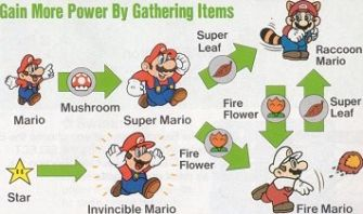 https://static.tvtropes.org/pmwiki/pub/images/super-mario-bros_-3-screenshot-artwork-powers_1221.jpg