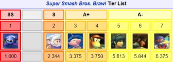 Super Smash Bros  / Tier Induced Scrappy - TV Tropes