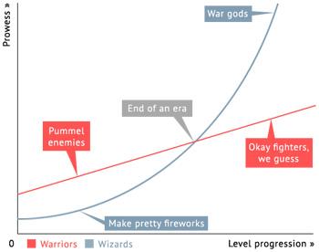 Linear Warriors, Quadratic Wizards - TV Tropes
