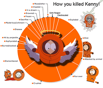 https://static.tvtropes.org/pmwiki/pub/images/you_killed_kenny_min.png